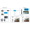 ระบบเครือข่าย-SIP-อินเตอร์คอม